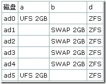 FreeBSD ZFS存储服务器的规划