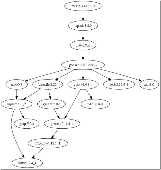 FreeBSD Ports 之间的依存关系-1